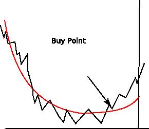 curvestrategy